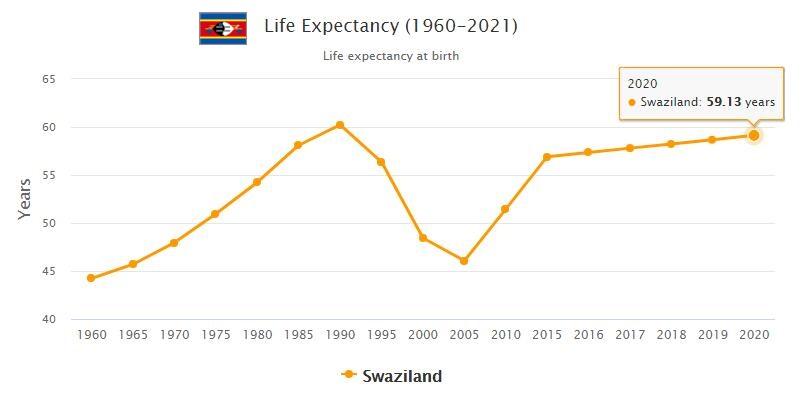 Swaziland Life Expectancy 2021