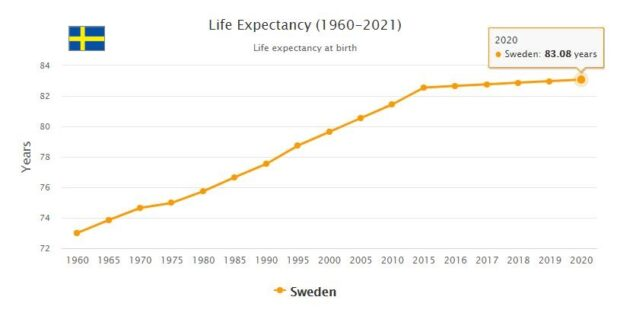 Sweden Life Expectancy 2021