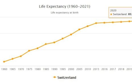 Switzerland Life Expectancy 2021