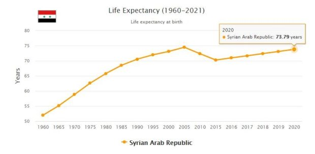 Syria Life Expectancy 2021