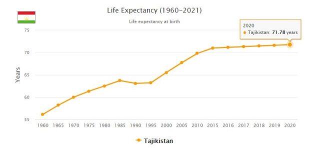 Tajikistan Life Expectancy 2021