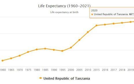 Tanzania Life Expectancy 2021