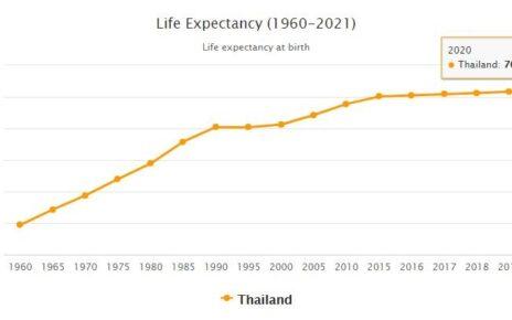 Thailand Life Expectancy 2021