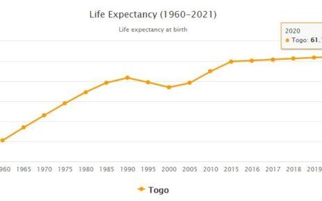 Togo Life Expectancy 2021