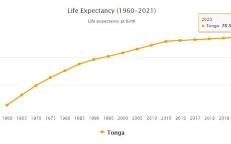 Tonga Life Expectancy 2021