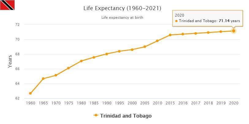 Trinidad and Tobago Life Expectancy 2021