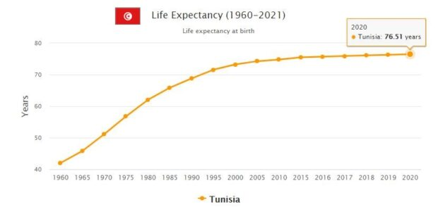 Tunisia Life Expectancy 2021