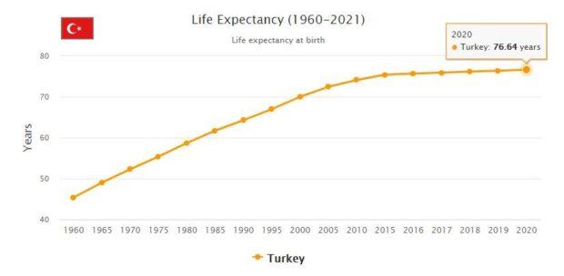 Turkey Life Expectancy 2021