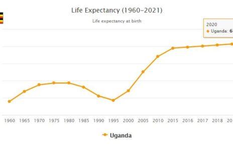 Uganda Life Expectancy 2021