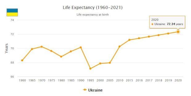 Ukraine Life Expectancy 2021