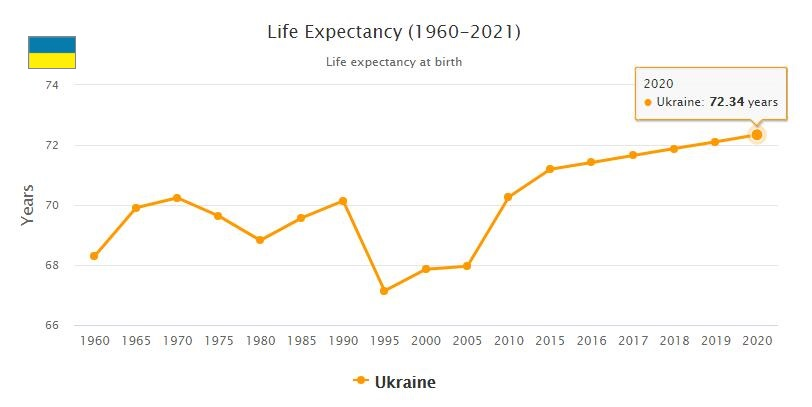 Ukraine Life Expectancy 2021