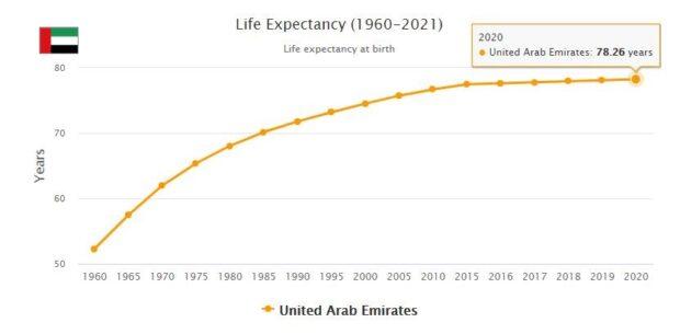 United Arab Emirates Life Expectancy 2021