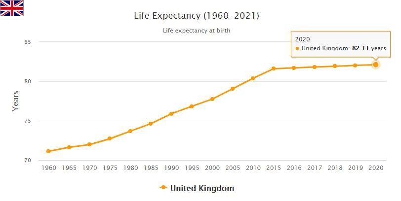United Kingdom Life Expectancy 2021