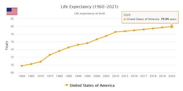 United States Life Expectancy 2021