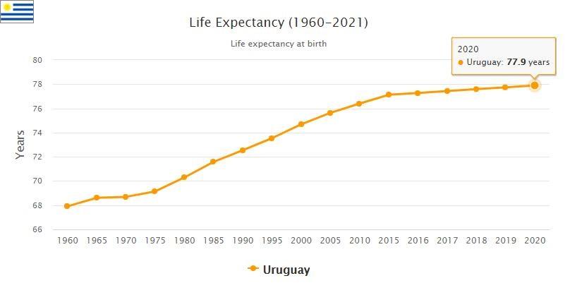 Uruguay Life Expectancy 2021