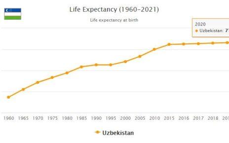 Uzbekistan Life Expectancy 2021