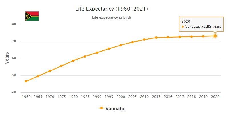Vanuatu Life Expectancy 2021