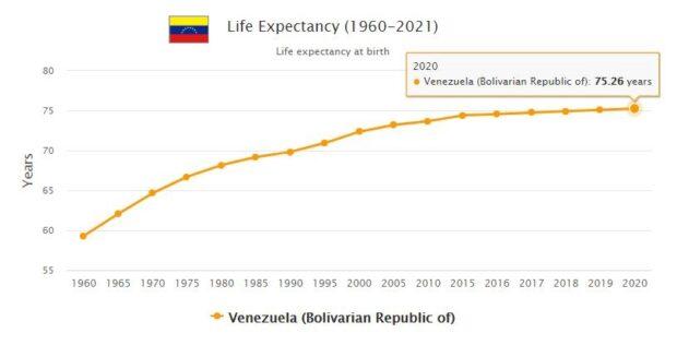 Venezuela Life Expectancy 2021