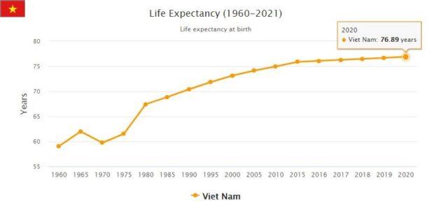 Vietnam Life Expectancy 2021
