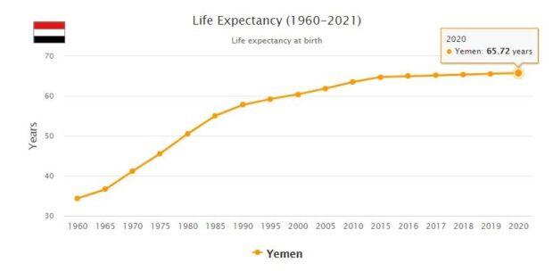 Yemen Life Expectancy 2021