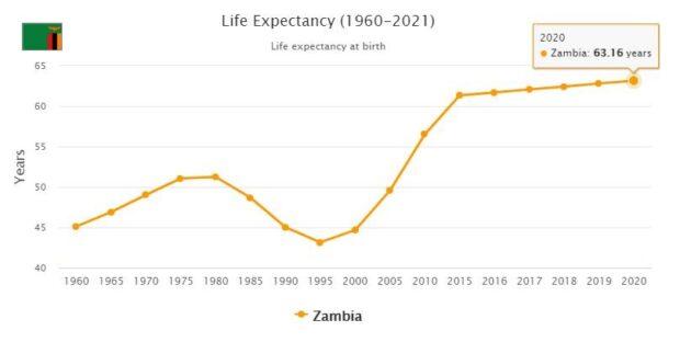 Zambia Life Expectancy 2021